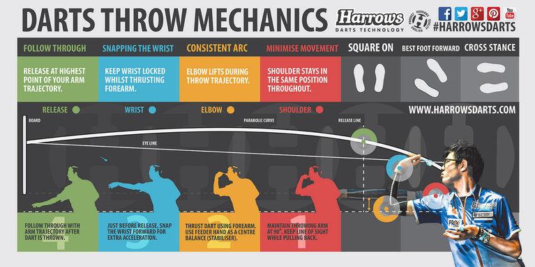 Harrows - Electro Series 3 Electronic Dartboard